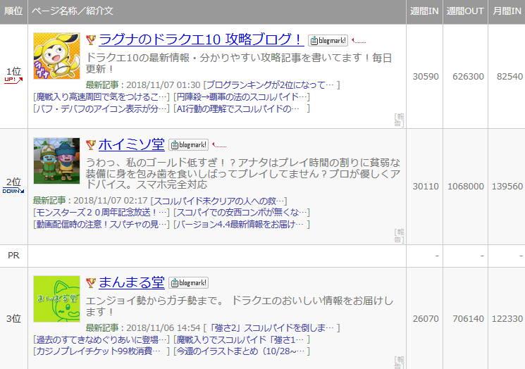 ランキング ブログ ドラクエ 10